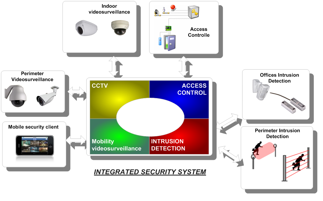 Building Integrated Security System