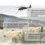 Ground Sensors 2