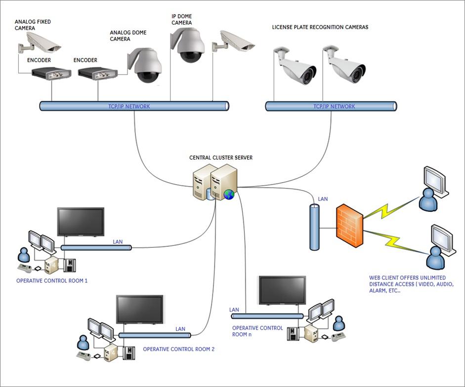 Urban Video Surveillance System 4